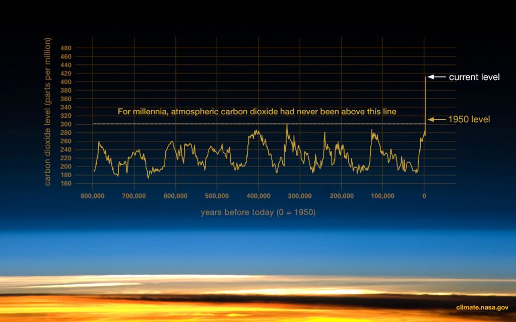 Climate Change Carbon dioxide Levels